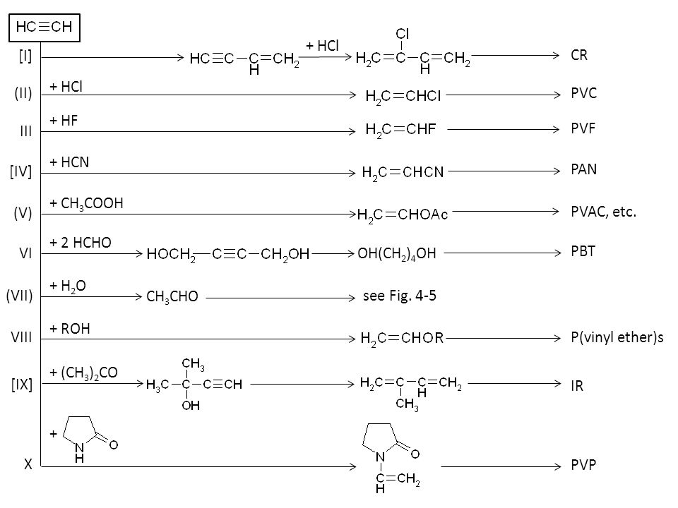 [I][I] (II) [IV] III VI (V) (VII) VIII [IX] X CR PVC PVF PAN PVAC, etc. + HCl + HF + HCN + CH 3 COOH + 2 HCHO OH(CH 2 ) 4 OH PBT + H 2 O CH 3 CHO see