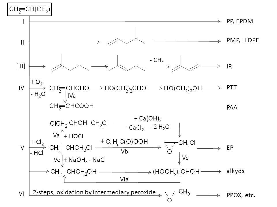 I II IV III + H 2 - CH 4 + + poly(p-methylstyrene) - H 2 + 2 O 2 + CO PET, PPT, PBT - H 2 O