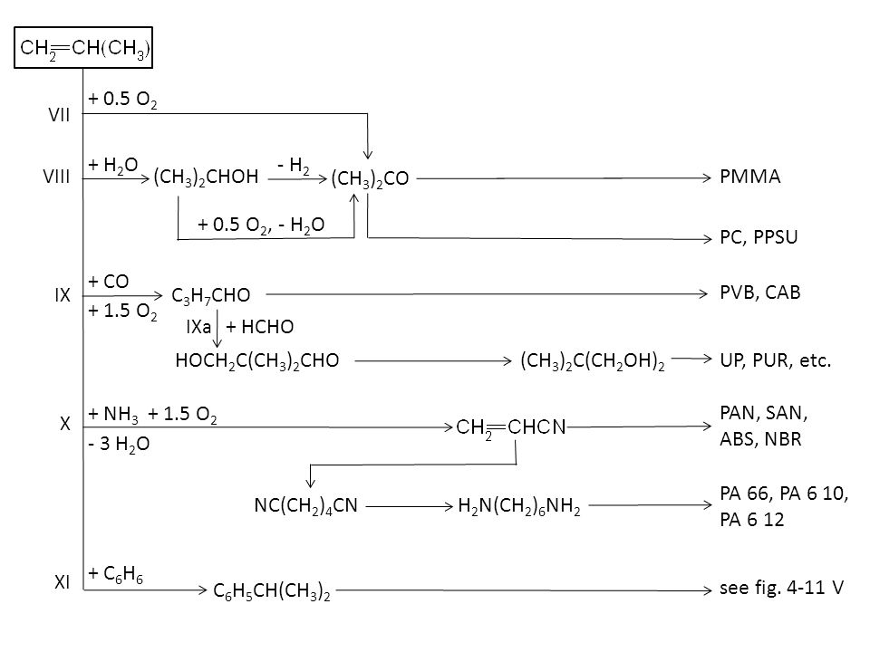 + Cl 2 I II III CH 4 - H 2 + NH 3 HCN CH 3 Cl,CH 2 Cl 2, CHCl 3, CCl 4 CHF 2 Cl PTFE + Si (CH 3 ) 2 SiCl 2 silicones
