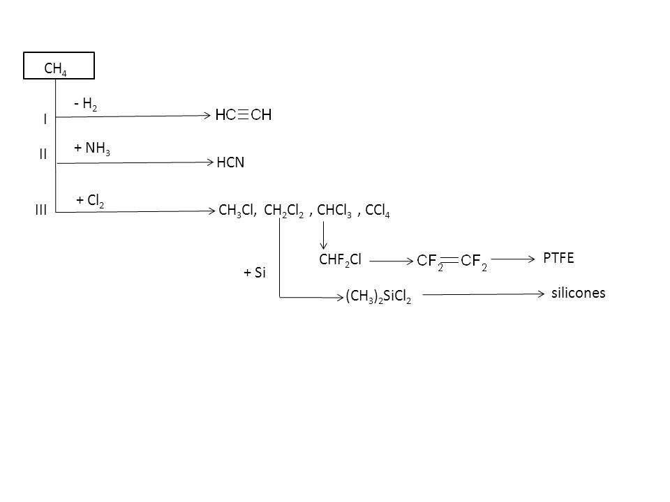 + CO + various + 1,4 Ia II IV III VI V CH 3 OH - H 2 + 0.5, - H 2 O HCHO CH 3 COOH Ib - H 2 O + 0.5 O 2 + CO Use of methanol Use for polymer 35% 7% 3% 2% UF, PF, MF, POM PVAc, CA, PET PMMA PET PP PET, etc.