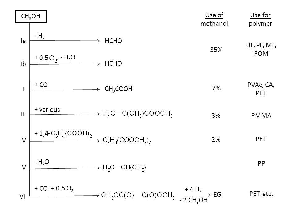 + CO + various + 1,4 Ia II IV III VI V CH 3 OH - H 2 + 0.5, - H 2 O HCHO CH 3 COOH Ib - H 2 O + 0.5 O 2 + CO Use of methanol Use for polymer 35% 7% 3%