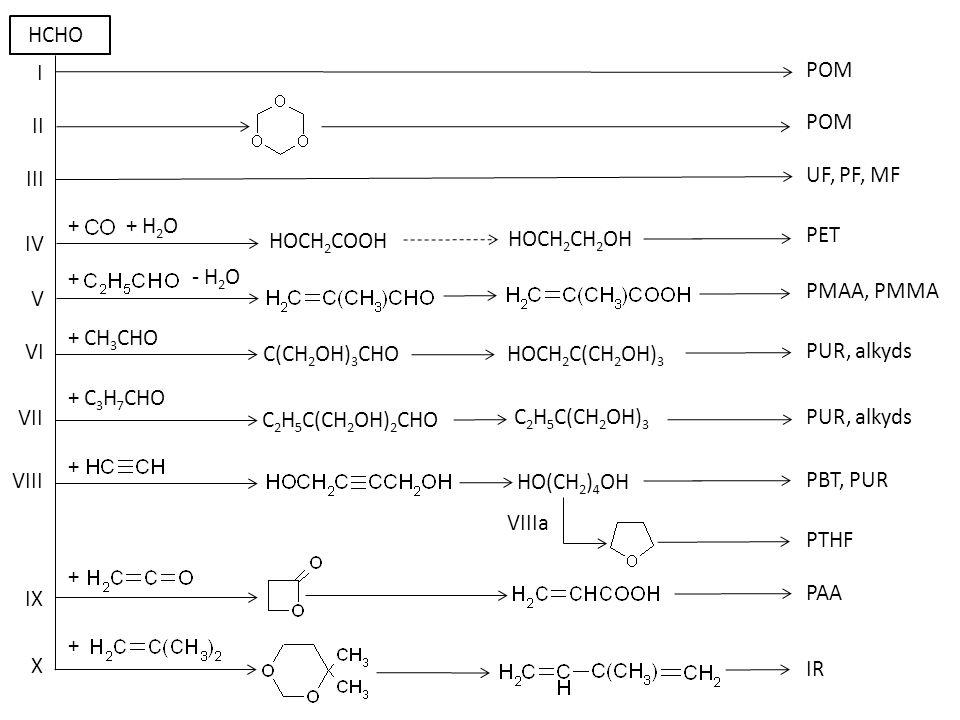 + HCN + Cl 2 I II IV III VI V BR, SBR, NBR, ABS + H 2 HOOC(CH 2 ) 10 COOH PA 6 12 IIa PA 12 IIb IIc, Eq.