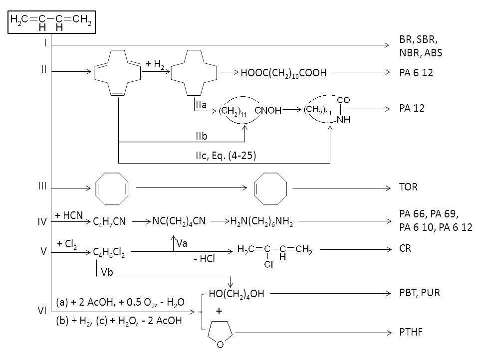 + HCN + Cl 2 I II IV III VI V BR, SBR, NBR, ABS + H 2 HOOC(CH 2 ) 10 COOH PA 6 12 IIa PA 12 IIb IIc, Eq. (4-25) TOR C 4 H 7 CN NC(CH 2 ) 4 CN H 2 N(CH