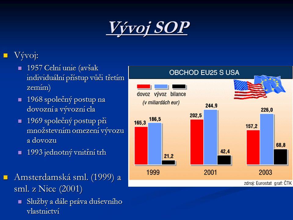 Vývoj SOP Vývoj: Vývoj: 1957 Celní unie (avšak individuální přístup vůči třetím zemím) 1957 Celní unie (avšak individuální přístup vůči třetím zemím) 1968 společný postup na dovozní a vývozní cla 1968 společný postup na dovozní a vývozní cla 1969 společný postup při množstevním omezení vývozu a dovozu 1969 společný postup při množstevním omezení vývozu a dovozu 1993 jednotný vnitřní trh 1993 jednotný vnitřní trh Amsterdamská sml.