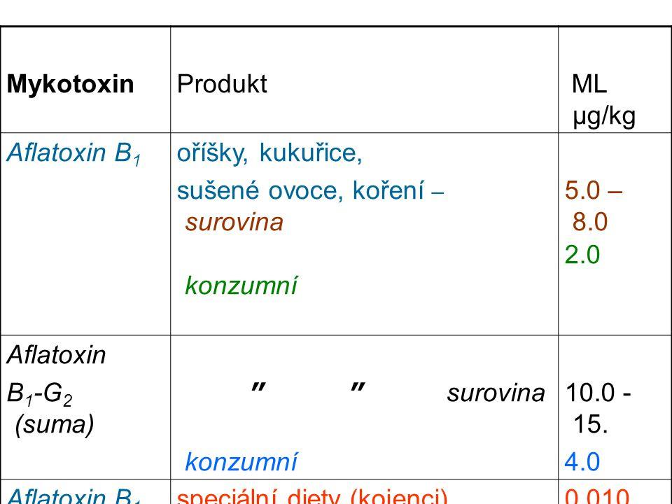 Produkt ML μg/kg Aflatoxin B 1 oříšky, kukuřice, sušené ovoce, koření – surovina konzumní 5.0 – 8.0 2.0 Aflatoxin B 1 -G 2 (suma) ″ ″ surovina konzumní 10.0 - 15.
