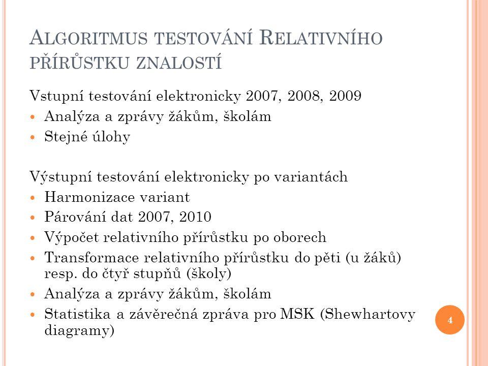 E LEKTRONICKÉ TESTOVÁNÍ 5