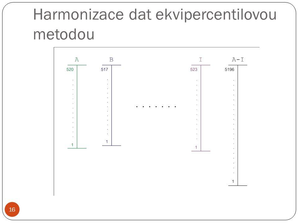 Harmonizace dat ekvipercentilovou metodou 16