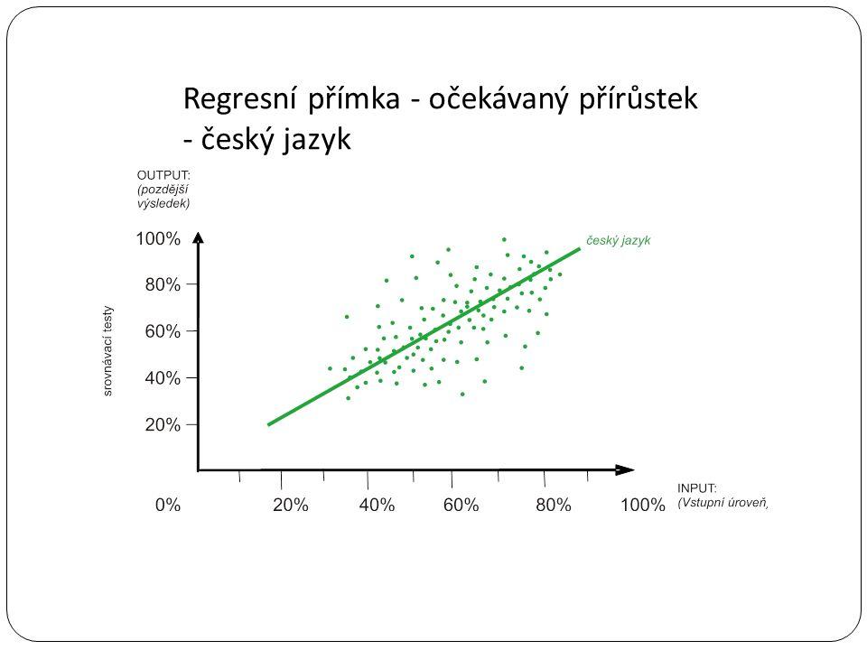Regresní přímka - očekávaný přírůstek - český jazyk
