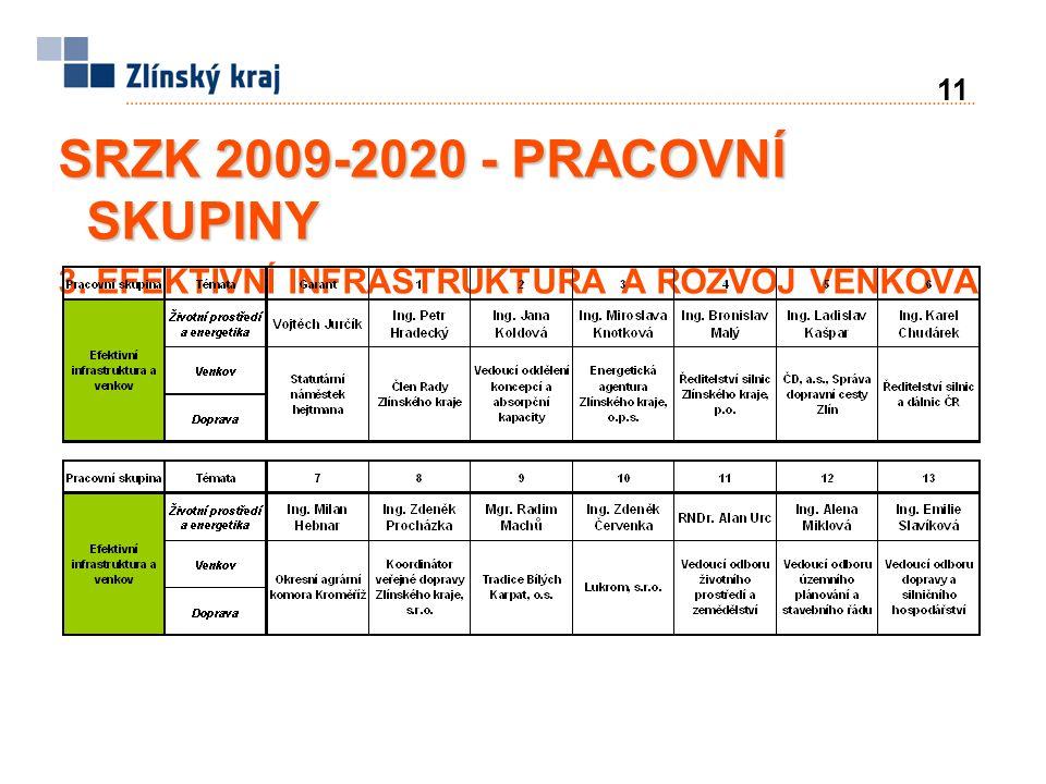 11 SRZK 2009-2020 - PRACOVNÍ SKUPINY 3. EFEKTIVNÍ INFRASTRUKTURA A ROZVOJ VENKOVA