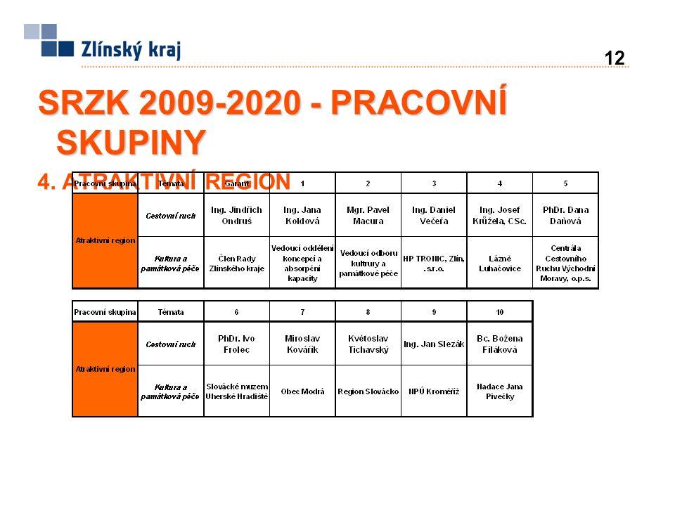 12 SRZK 2009-2020 - PRACOVNÍ SKUPINY 4. ATRAKTIVNÍ REGION