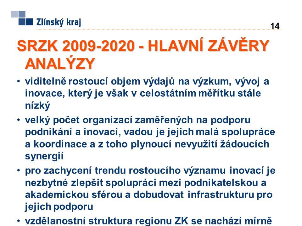 14 SRZK 2009-2020 - HLAVNÍ ZÁVĚRY ANALÝZY viditelně rostoucí objem výdajů na výzkum, vývoj a inovace, který je však v celostátním měřítku stále nízký velký počet organizací zaměřených na podporu podnikání a inovací, vadou je jejich malá spolupráce a koordinace a z toho plynoucí nevyužití žádoucích synergií pro zachycení trendu rostoucího významu inovací je nezbytné zlepšit spolupráci mezi podnikatelskou a akademickou sférou a dobudovat infrastrukturu pro jejich podporu vzdělanostní struktura regionu ZK se nachází mírně pod celostátním průměrem; vyšší procento osob se základním vzděláním a bez vzdělání doprovází nižší podíl vysokoškoláků
