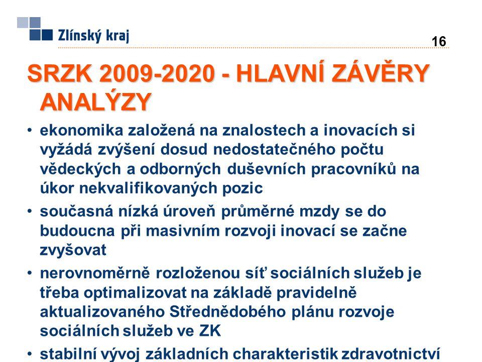 16 SRZK 2009-2020 - HLAVNÍ ZÁVĚRY ANALÝZY ekonomika založená na znalostech a inovacích si vyžádá zvýšení dosud nedostatečného počtu vědeckých a odborných duševních pracovníků na úkor nekvalifikovaných pozic současná nízká úroveň průměrné mzdy se do budoucna při masivním rozvoji inovací se začne zvyšovat nerovnoměrně rozloženou síť sociálních služeb je třeba optimalizovat na základě pravidelně aktualizovaného Střednědobého plánu rozvoje sociálních služeb ve ZK stabilní vývoj základních charakteristik zdravotnictví ZK budoucí potřeba koncentrace specializovaných medicínských technologií doprovázená centralizací eventuelně dislokací některých pracovišť