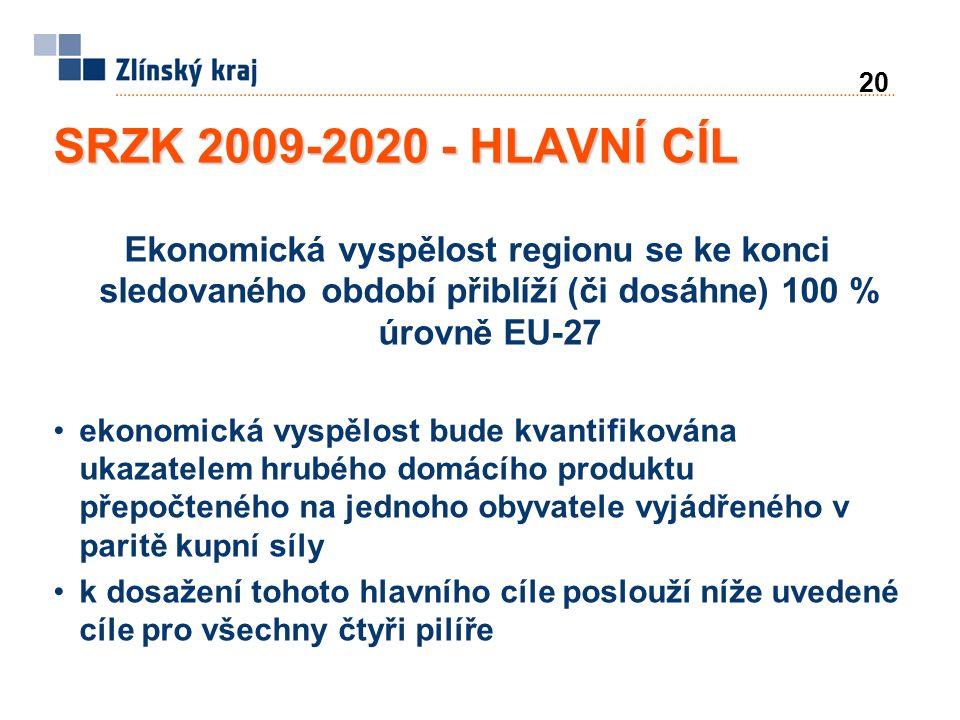 20 SRZK 2009-2020 - HLAVNÍ CÍL Ekonomická vyspělost regionu se ke konci sledovaného období přiblíží (či dosáhne) 100 % úrovně EU-27 ekonomická vyspělost bude kvantifikována ukazatelem hrubého domácího produktu přepočteného na jednoho obyvatele vyjádřeného v paritě kupní síly k dosažení tohoto hlavního cíle poslouží níže uvedené cíle pro všechny čtyři pilíře