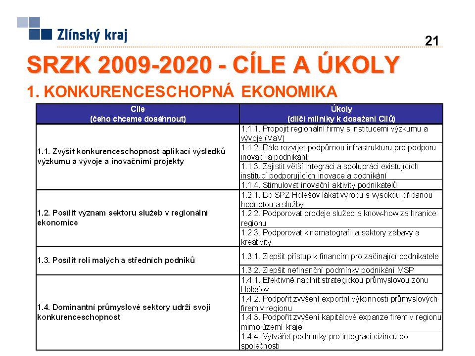 21 SRZK 2009-2020 - CÍLE A ÚKOLY 1. KONKURENCESCHOPNÁ EKONOMIKA