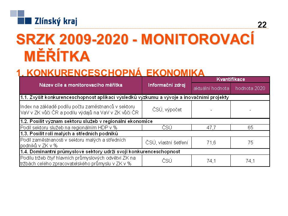 22 SRZK 2009-2020 - MONITOROVACÍ MĚŘÍTKA 1. KONKURENCESCHOPNÁ EKONOMIKA