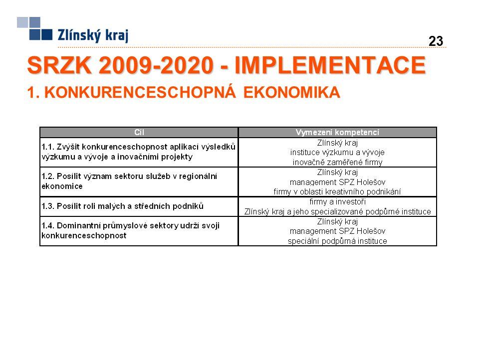 23 SRZK 2009-2020 - IMPLEMENTACE 1. KONKURENCESCHOPNÁ EKONOMIKA