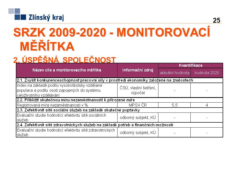 25 SRZK 2009-2020 - MONITOROVACÍ MĚŘÍTKA 2. ÚSPĚŠNÁ SPOLEČNOST