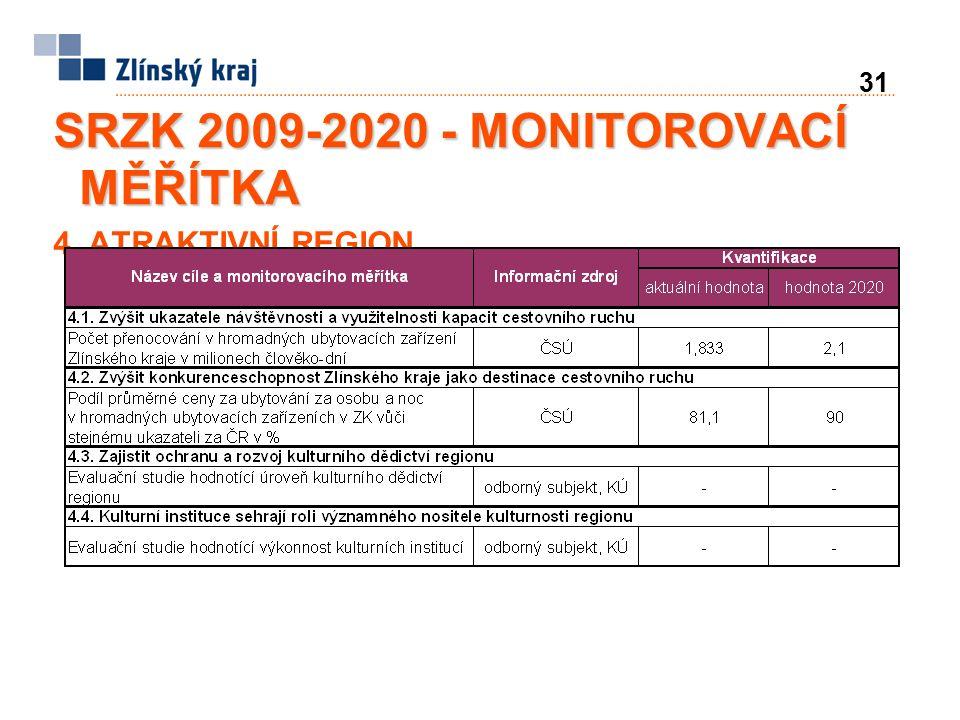 31 SRZK 2009-2020 - MONITOROVACÍ MĚŘÍTKA 4. ATRAKTIVNÍ REGION