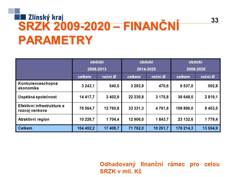 33 SRZK 2009-2020 – FINANČNÍ PARAMETRY Odhadovaný finanční rámec pro celou SRZK v mil.