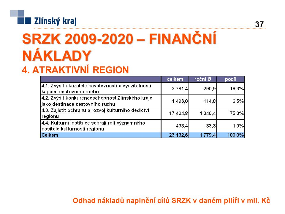 37 SRZK 2009-2020 – FINANČNÍ NÁKLADY SRZK 2009-2020 – FINANČNÍ NÁKLADY 4.