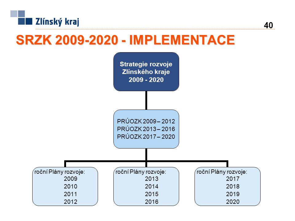 40 SRZK 2009-2020 - IMPLEMENTACE Strategie rozvoje Zlínského kraje 2009 - 2020 PRÚOZK 2009 – 2012 PRÚOZK 2013 – 2016 PRÚOZK 2017 – 2020 roční Plány rozvoje: 2009 2010 2011 2012 roční Plány rozvoje: 2013 2014 2015 2016 roční Plány rozvoje: 2017 2018 2019 2020