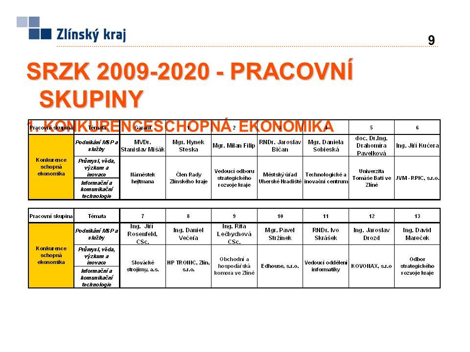 9 SRZK 2009-2020 - PRACOVNÍ SKUPINY 1. KONKURENCESCHOPNÁ EKONOMIKA
