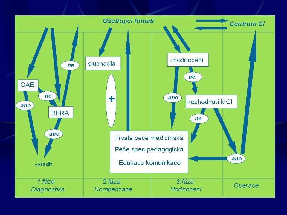 Změny za 10 let (2002 -2012) 2.