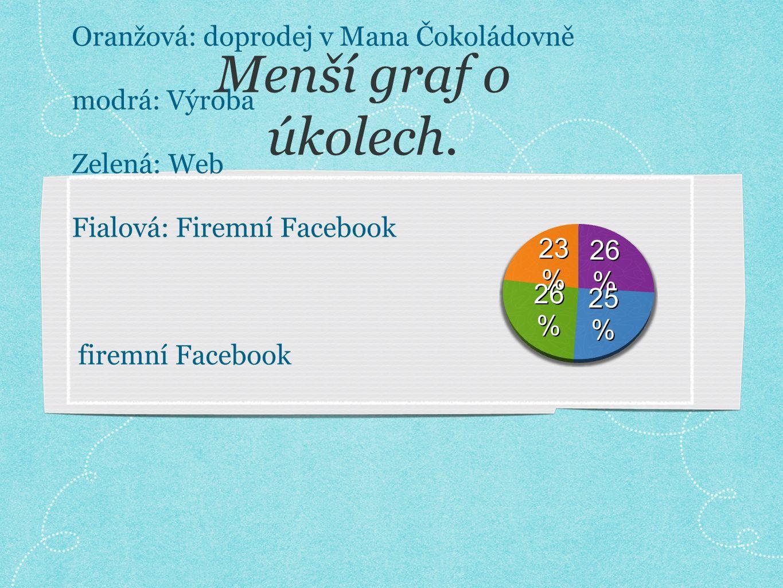 Oranžová: doprodej v Mana Čokoládovně modrá: Výroba Zelená: Web Fialová: Firemní Facebook firemní Facebook Menší graf o úkolech.