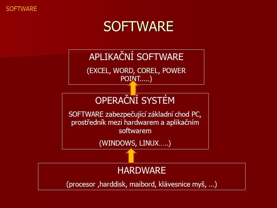 SOFTWARE HARDWARE (procesor,harddisk, maibord, klávesnice myš,...) OPERAČNÍ SYSTÉM SOFTWARE zabezpečující základní chod PC, prostředník mezi hardwarem a aplikačním softwarem (WINDOWS, LINUX…..) APLIKAČNÍ SOFTWARE (EXCEL, WORD, COREL, POWER POINT.....) SOFTWARE