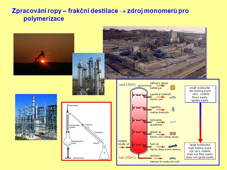 Zpracování ropy – frakční destilace  zdroj monomerů pro polymerizace