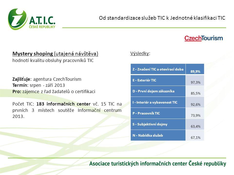 Od standardizace služeb TIC k Jednotné klasifikaci TIC Mystery shoping (utajená návštěva) hodnotí kvalitu obsluhy pracovníků TIC Zajišťuje: agentura C
