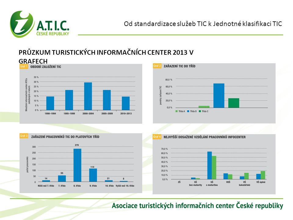 Od standardizace služeb TIC k Jednotné klasifikaci TIC PRŮZKUM TURISTICKÝCH INFORMAČNÍCH CENTER 2013 V GRAFECH
