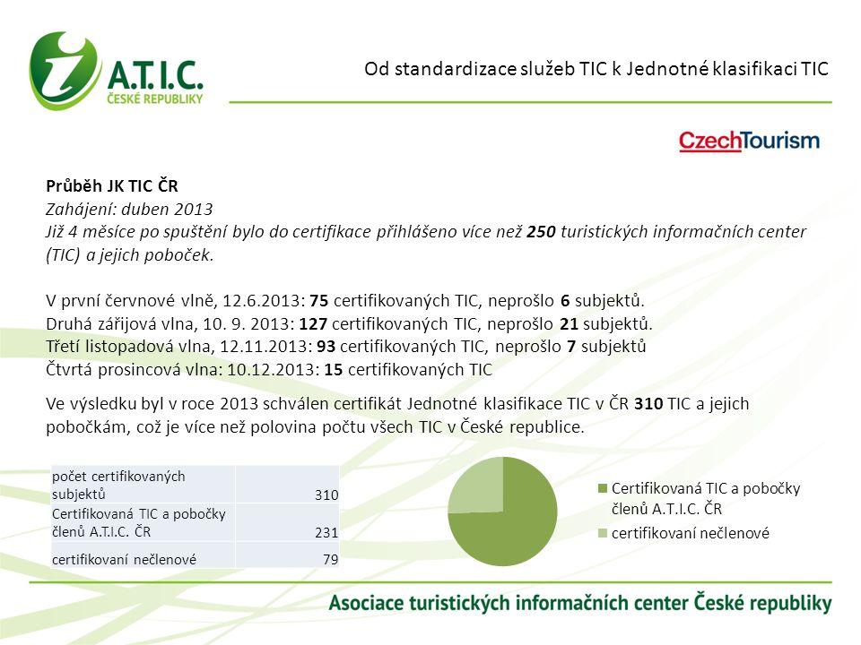 Od standardizace služeb TIC k Jednotné klasifikaci TIC Průběh JK TIC ČR Zahájení: duben 2013 Již 4 měsíce po spuštění bylo do certifikace přihlášeno v
