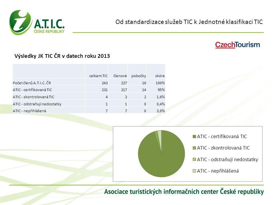 Od standardizace služeb TIC k Jednotné klasifikaci TIC Výsledky JK TIC ČR v datech roku 2013 celkem TICčlenovépobočkyskóre Počet členů A.T.I.C. ČR2432