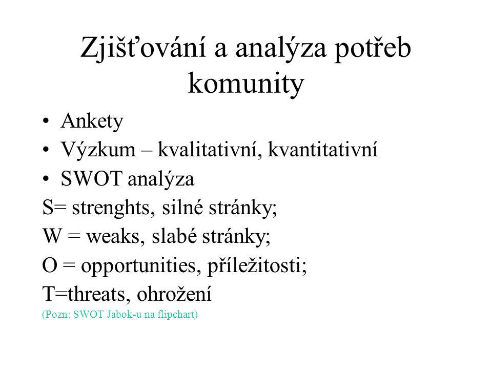Zjišťování a analýza potřeb komunity Ankety Výzkum – kvalitativní, kvantitativní SWOT analýza S= strenghts, silné stránky; W = weaks, slabé stránky; O = opportunities, příležitosti; T=threats, ohrožení (Pozn: SWOT Jabok-u na flipchart)