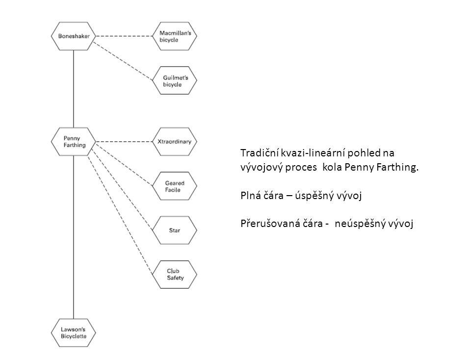 Tradiční kvazi-lineární pohled na vývojový proces kola Penny Farthing.