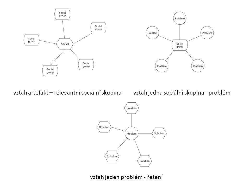 vztah artefakt – relevantní sociální skupinavztah jedna sociální skupina - problém vztah jeden problém - řešení