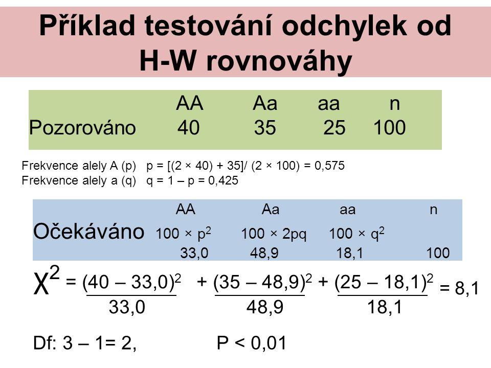 Příklad testování odchylek od H-W rovnováhy AA Aa aa n Pozorováno 40 3525100 Frekvence alely A (p) p = [(2 × 40) + 35]/ (2 × 100) = 0,575 Frekvence alely a (q) q = 1 – p = 0,425 AA Aa aa n Očekáváno 100 × p 2 100 × 2pq 100 × q 2 33,0 48,9 18,1100 χ 2 = (40 – 33,0) 2 + (35 – 48,9) 2 + (25 – 18,1) 2 = 8,1 33,0 48,9 18,1 Df: 3 – 1= 2, P < 0,01