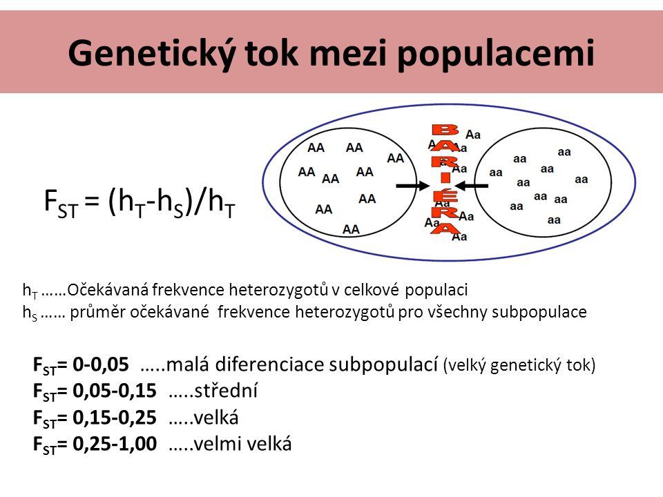 h T ……Očekávaná frekvence heterozygotů v celkové populaci h S …… průměr očekávané frekvence heterozygotů pro všechny subpopulace F ST = (h T -h S )/h T Genetický tok mezi populacemi F ST = 0-0,05 …..malá diferenciace subpopulací (velký genetický tok) F ST = 0,05-0,15 …..střední F ST = 0,15-0,25 …..velká F ST = 0,25-1,00 …..velmi velká