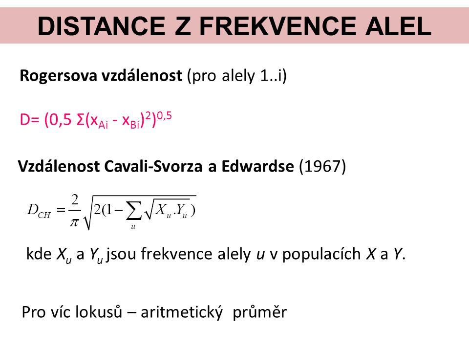 DISTANCE Z FREKVENCE ALEL Rogersova vzdálenost (pro alely 1..i) D= (0,5 Σ(x Ai - x Bi ) 2 ) 0,5 Vzdálenost Cavali-Svorza a Edwardse (1967) kde X u a Y u jsou frekvence alely u v populacích X a Y.