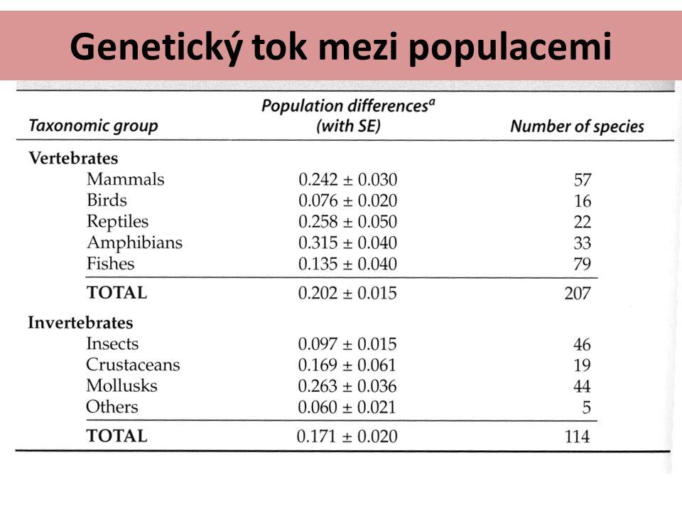 Genetický tok mezi populacemi