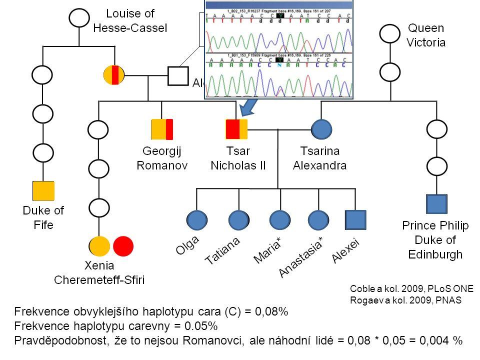 Frekvence obvyklejšího haplotypu cara (C) = 0,08% Frekvence haplotypu carevny = 0.05% Pravděpodobnost, že to nejsou Romanovci, ale náhodní lidé = 0,08 * 0,05 = 0,004 % Coble a kol.
