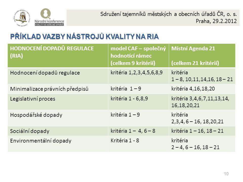 10 PŘÍKLAD VAZBY NÁSTROJŮ KVALITY NA RIA HODNOCENÍ DOPADŮ REGULACE (RIA) model CAF – společný hodnotící rámec (celkem 9 kritérií) Místní Agenda 21 (celkem 21 kritérií) Hodnocení dopadů regulace kritéria 1,2,3,4,5,6,8,9kritéria 1 – 8, 10,11,14,16, 18 – 21 Minimalizace právních předpisů kritéria 1 – 9kritéria 4,16,18,20 Legislativní proces kritéria 1 - 6,8,9kritéria 3,4,6,7,11,13,14, 16,18,20,21 Hospodářské dopady kritéria 1 – 9kritéria 2,3,4, 6 – 16, 18,20,21 Sociální dopady kritéria 1 – 4, 6 – 8kritéria 1 – 16, 18 – 21 Environmentální dopady Kritéria 1 - 8kritéria 2 – 4, 6 – 16, 18 – 21 Sdružení tajemníků městských a obecních úřadů ČR, o.