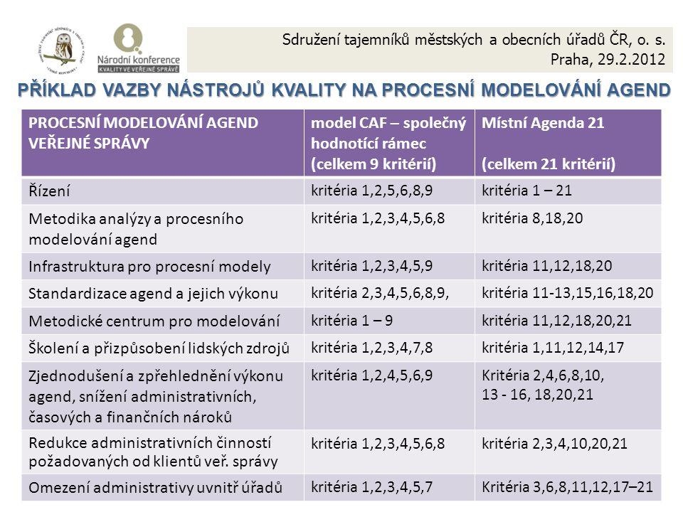 12 PŘÍKLAD VAZBY NÁSTROJŮ KVALITY NA PROCESNÍ MODELOVÁNÍ AGEND PŘÍKLAD VAZBY NÁSTROJŮ KVALITY NA PROCESNÍ MODELOVÁNÍ AGEND PROCESNÍ MODELOVÁNÍ AGEND VEŘEJNÉ SPRÁVY model CAF – společný hodnotící rámec (celkem 9 kritérií) Místní Agenda 21 (celkem 21 kritérií) Řízení kritéria 1,2,5,6,8,9kritéria 1 – 21 Metodika analýzy a procesního modelování agend kritéria 1,2,3,4,5,6,8kritéria 8,18,20 Infrastruktura pro procesní modely kritéria 1,2,3,4,5,9kritéria 11,12,18,20 Standardizace agend a jejich výkonu kritéria 2,3,4,5,6,8,9,kritéria 11-13,15,16,18,20 Metodické centrum pro modelování kritéria 1 – 9kritéria 11,12,18,20,21 Školení a přizpůsobení lidských zdrojů kritéria 1,2,3,4,7,8kritéria 1,11,12,14,17 Zjednodušení a zpřehlednění výkonu agend, snížení administrativních, časových a finančních nároků kritéria 1,2,4,5,6,9Kritéria 2,4,6,8,10, 13 - 16, 18,20,21 Redukce administrativních činností požadovaných od klientů veř.