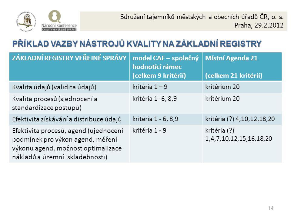 14 PŘÍKLAD VAZBY NÁSTROJŮ KVALITY NA ZÁKLADNÍ REGISTRY ZÁKLADNÍ REGISTRY VEŘEJNÉ SPRÁVYmodel CAF – společný hodnotící rámec (celkem 9 kritérií) Místní Agenda 21 (celkem 21 kritérií) Kvalita údajů (validita údajů) kritéria 1 – 9kritérium 20 Kvalita procesů (sjednocení a standardizace postupů) kritéria 1 -6, 8,9kritérium 20 Efektivita získávání a distribuce údajů kritéria 1 - 6, 8,9kritéria (?) 4,10,12,18,20 Efektivita procesů, agend (ujednocení podmínek pro výkon agend, měření výkonu agend, možnost optimalizace nákladů a územní skladebnosti) kritéria 1 - 9kritéria (?) 1,4,7,10,12,15,16,18,20 Sdružení tajemníků městských a obecních úřadů ČR, o.