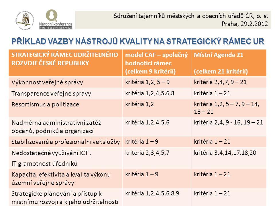 17 PŘÍKLAD VAZBY NÁSTROJŮ KVALITY NA STRATEGICKÝ RÁMEC UR STRATEGICKÝ RÁMEC UDRŽITELNÉHO ROZVOJE ČESKÉ REPUBLIKY model CAF – společný hodnotící rámec (celkem 9 kritérií) Místní Agenda 21 (celkem 21 kritérií) Výkonnost veřejné správy kritéria 1,2, 5 – 9kritéria 2,4,7, 9 – 21 Transparence veřejné správy kritéria 1,2,4,5,6,8kritéria 1 – 21 Resortismus a politizace kritéria 1,2kritéria 1,2, 5 – 7, 9 – 14, 18 – 21 Nadměrná administrativní zátěž občanů, podniků a organizací kritéria 1,2,4,5,6kritéria 2,4, 9 - 16, 19 – 21 Stabilizované a profesionální veř.služby kritéria 1 – 9kritéria 1 – 21 Nedostatečné využívání ICT, IT gramotnost úředníků kritéria 2,3,4,5,7kritéria 3,4,14,17,18,20 Kapacita, efektivita a kvalita výkonu územní veřejné správy kritéria 1 – 9kritéria 1 – 21 Strategické plánování a přístup k místnímu rozvoji a k jeho udržitelnosti kritéria 1,2,4,5,6,8,9kritéria 1 – 21 Sdružení tajemníků městských a obecních úřadů ČR, o.
