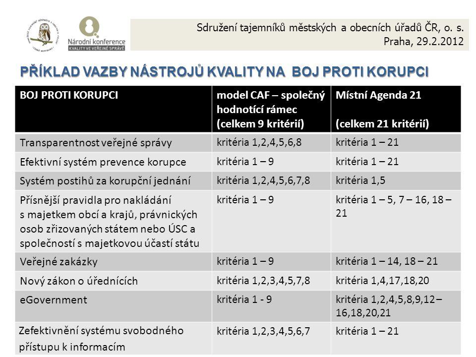20 PŘÍKLAD VAZBY NÁSTROJŮ KVALITY NA BOJ PROTI KORUPCI BOJ PROTI KORUPCImodel CAF – společný hodnotící rámec (celkem 9 kritérií) Místní Agenda 21 (celkem 21 kritérií) Transparentnost veřejné správy kritéria 1,2,4,5,6,8kritéria 1 – 21 Efektivní systém prevence korupce kritéria 1 – 9kritéria 1 – 21 Systém postihů za korupční jednání kritéria 1,2,4,5,6,7,8kritéria 1,5 Přísnější pravidla pro nakládání s majetkem obcí a krajů, právnických osob zřizovaných státem nebo ÚSC a společností s majetkovou účastí státu kritéria 1 – 9kritéria 1 – 5, 7 – 16, 18 – 21 Veřejné zakázky kritéria 1 – 9kritéria 1 – 14, 18 – 21 Nový zákon o úřednících kritéria 1,2,3,4,5,7,8kritéria 1,4,17,18,20 eGovernment kritéria 1 - 9kritéria 1,2,4,5,8,9,12 – 16,18,20,21 Zefektivnění systému svobodného přístupu k informacím kritéria 1,2,3,4,5,6,7kritéria 1 – 21 Sdružení tajemníků městských a obecních úřadů ČR, o.