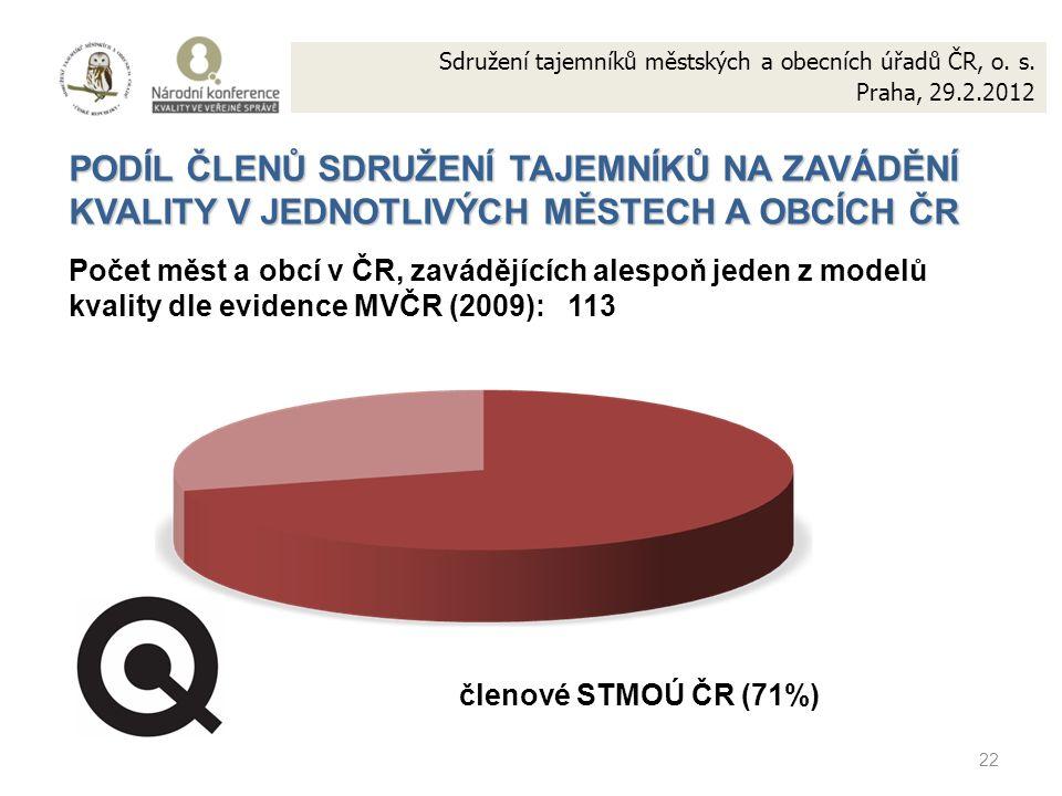 22 PODÍL ČLENŮ SDRUŽENÍ TAJEMNÍKŮ NA ZAVÁDĚNÍ KVALITY V JEDNOTLIVÝCH MĚSTECH A OBCÍCH ČR Počet měst a obcí v ČR, zavádějících alespoň jeden z modelů k