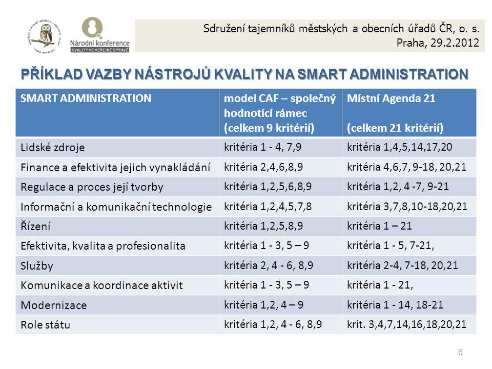 6 PŘÍKLAD VAZBY NÁSTROJŮ KVALITY NA SMART ADMINISTRATION SMART ADMINISTRATIONmodel CAF – společný hodnotící rámec (celkem 9 kritérií) Místní Agenda 21 (celkem 21 kritérií) Lidské zdroje kritéria 1 - 4, 7,9kritéria 1,4,5,14,17,20 Finance a efektivita jejich vynakládání kritéria 2,4,6,8,9kritéria 4,6,7, 9-18, 20,21 Regulace a proces její tvorby kritéria 1,2,5,6,8,9kritéria 1,2, 4 -7, 9-21 Informační a komunikační technologie kritéria 1,2,4,5,7,8kritéria 3,7,8,10-18,20,21 Řízení kritéria 1,2,5,8,9kritéria 1 – 21 Efektivita, kvalita a profesionalita kritéria 1 - 3, 5 – 9kritéria 1 - 5, 7-21, Služby kritéria 2, 4 - 6, 8,9kritéria 2-4, 7-18, 20,21 Komunikace a koordinace aktivit kritéria 1 - 3, 5 – 9kritéria 1 - 21, Modernizace kritéria 1,2, 4 – 9kritéria 1 - 14, 18-21 Role státu kritéria 1,2, 4 - 6, 8,9krit.