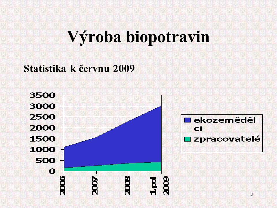 3 Výroba biopotravin  Statistika k červnu 2009:  Počet výrobců biopotravin: 429  Počet výrobců na konci r.